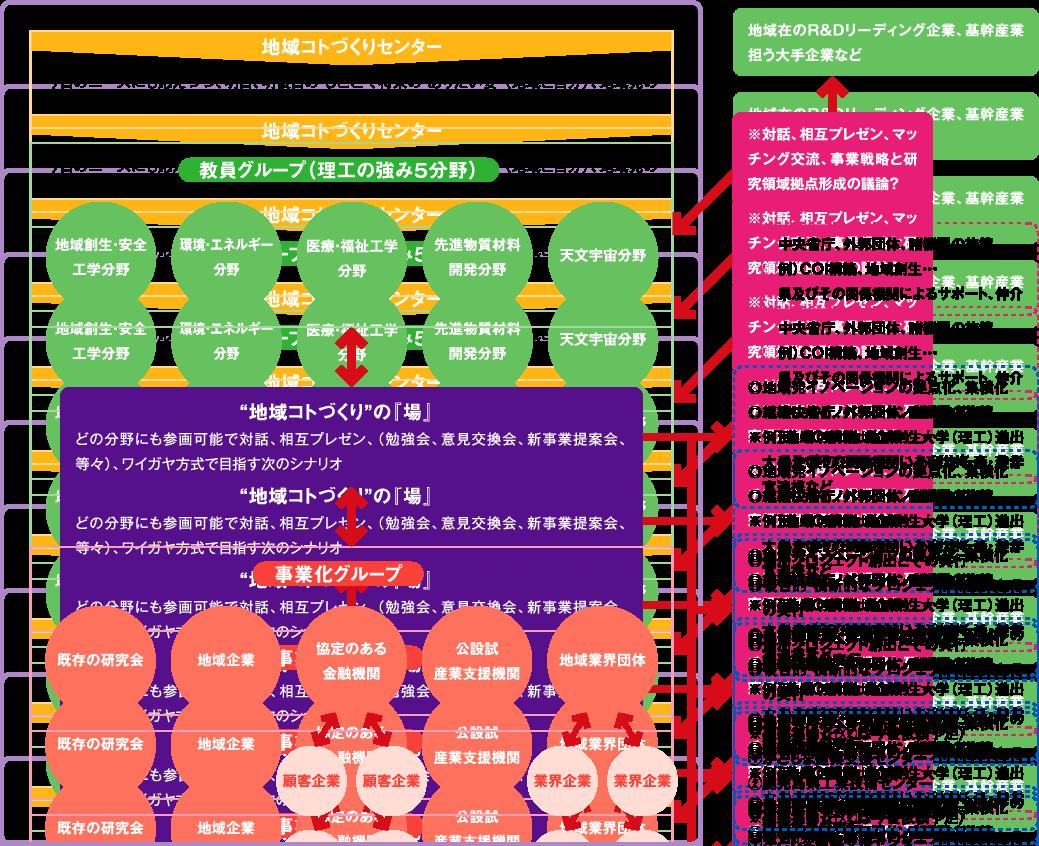 勉強会・研究会の組織図